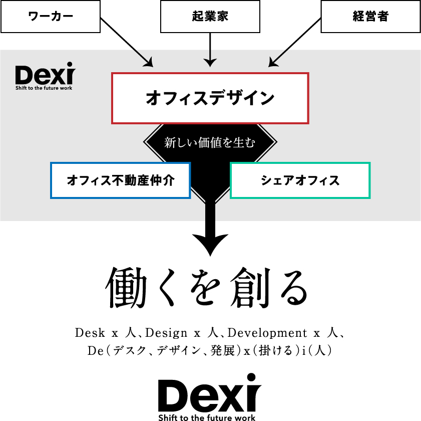 Dexiで生まれる新しい価値
